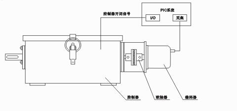 编码器式控制器安装配备与凸轮轴同步转动的